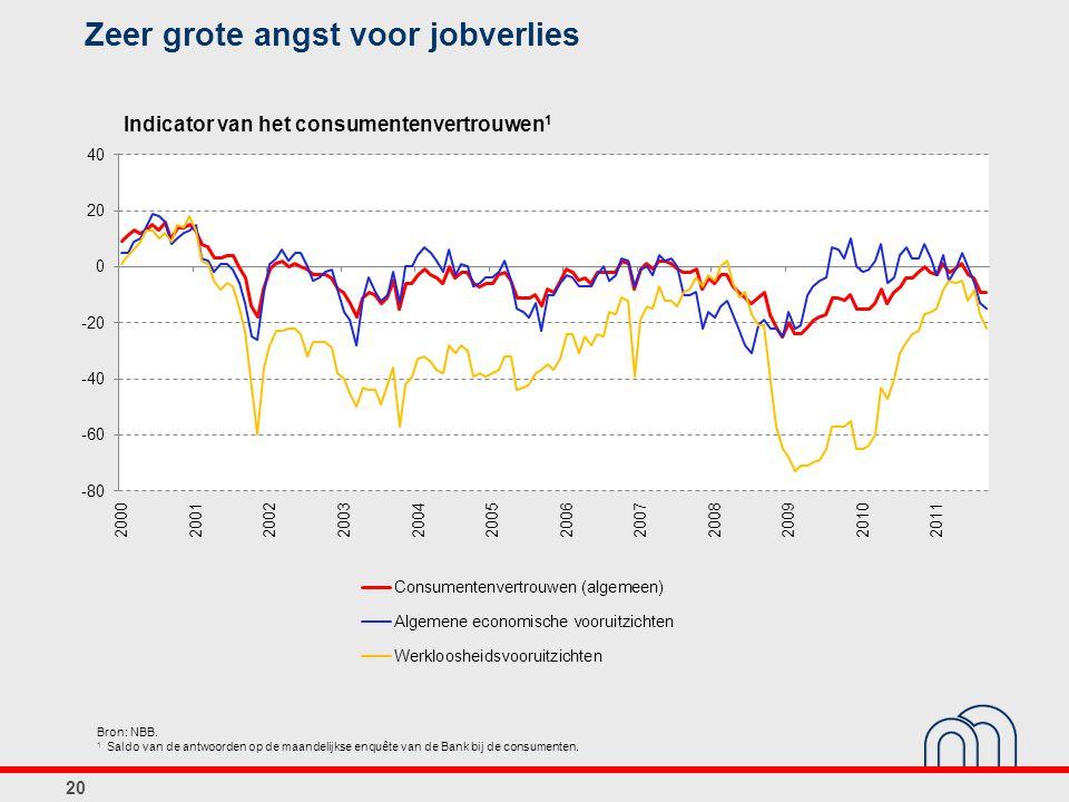 Zeer grote angst voor jobverlies 20 Bron: NBB. 1 Saldo van de antwoorden op de maandelijkse enquête van de Bank bij de consumenten. Indicator van het
