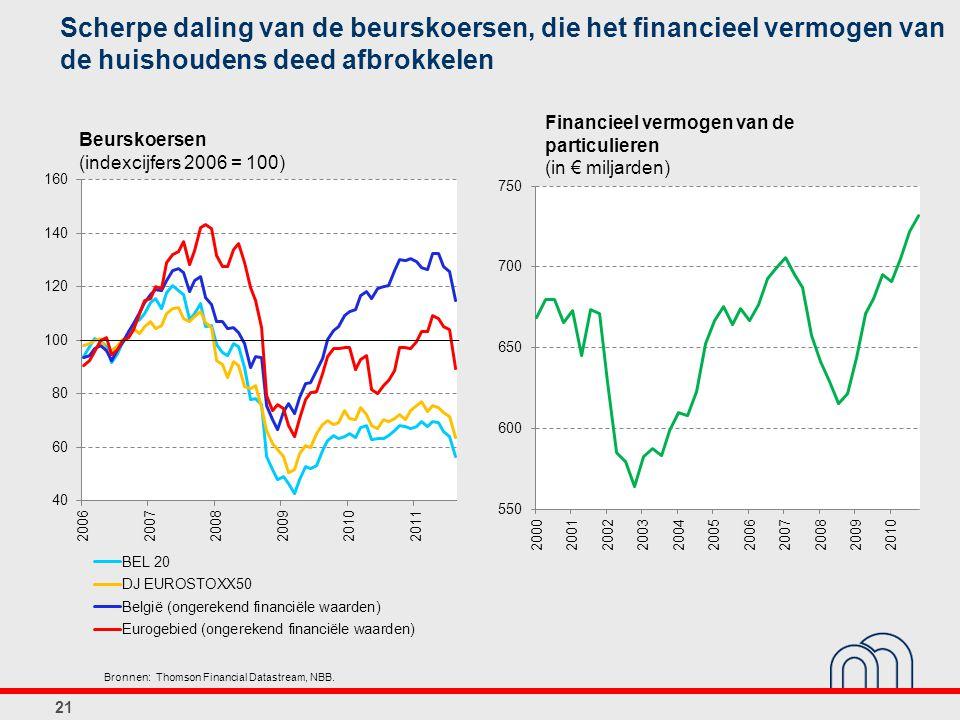 Scherpe daling van de beurskoersen, die het financieel vermogen van de huishoudens deed afbrokkelen Bronnen: Thomson Financial Datastream, NBB. 21 Beu