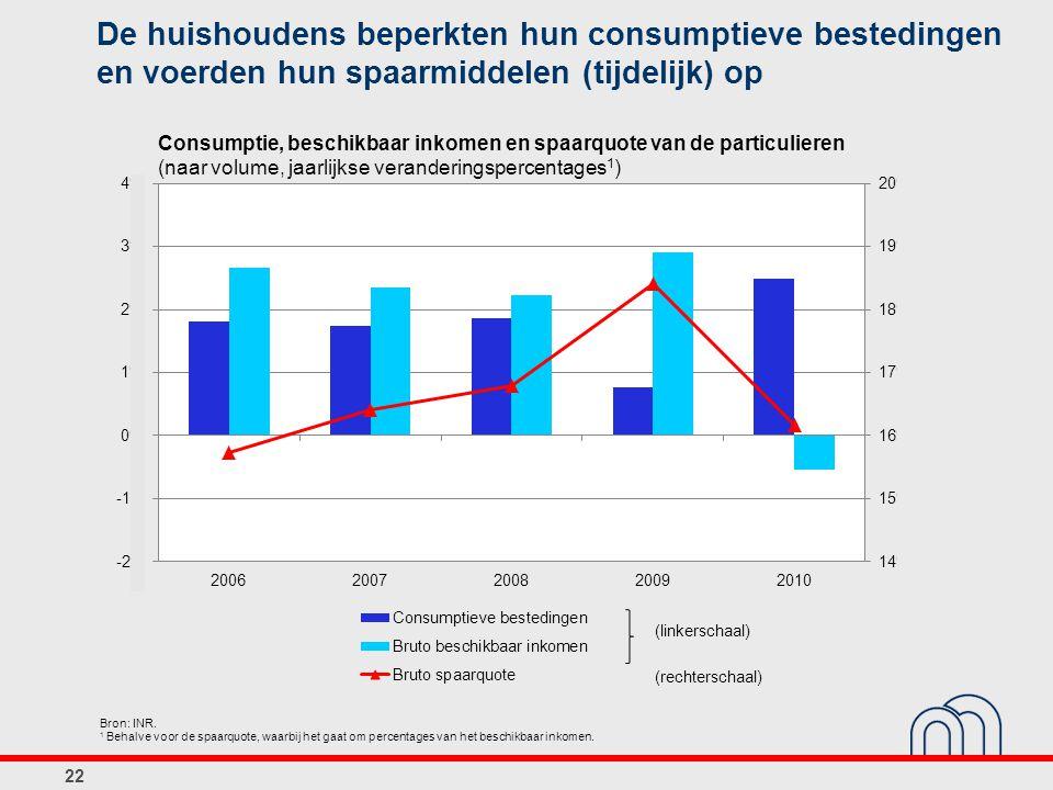 Consumptie, beschikbaar inkomen en spaarquote van de particulieren (naar volume, jaarlijkse veranderingspercentages 1 ) Bron: INR. 1 Behalve voor de s