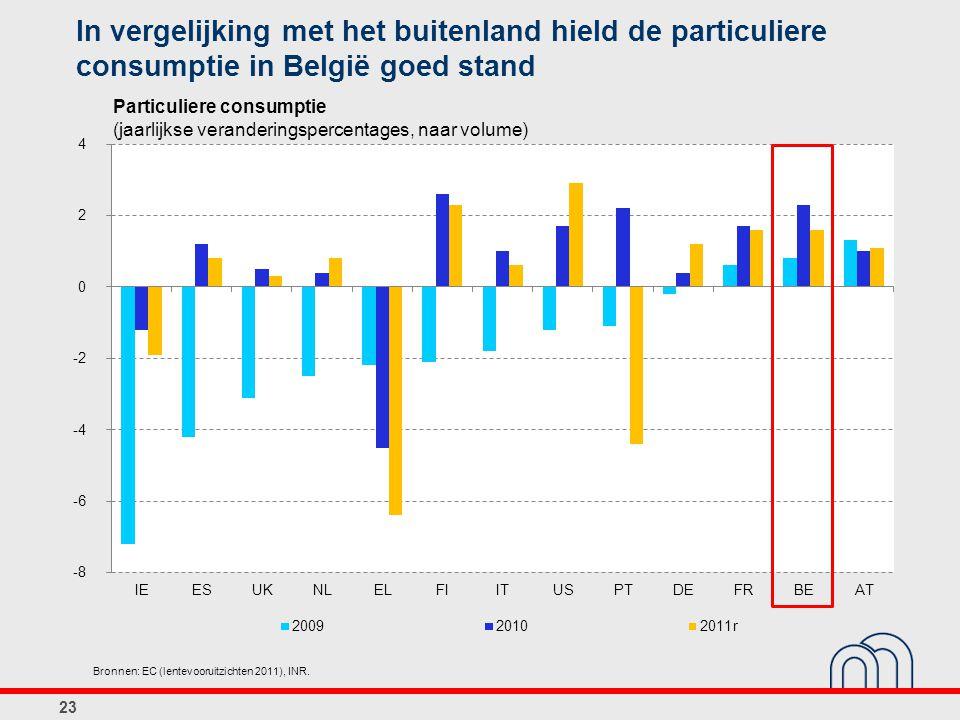 In vergelijking met het buitenland hield de particuliere consumptie in België goed stand 23 Particuliere consumptie (jaarlijkse veranderingspercentage