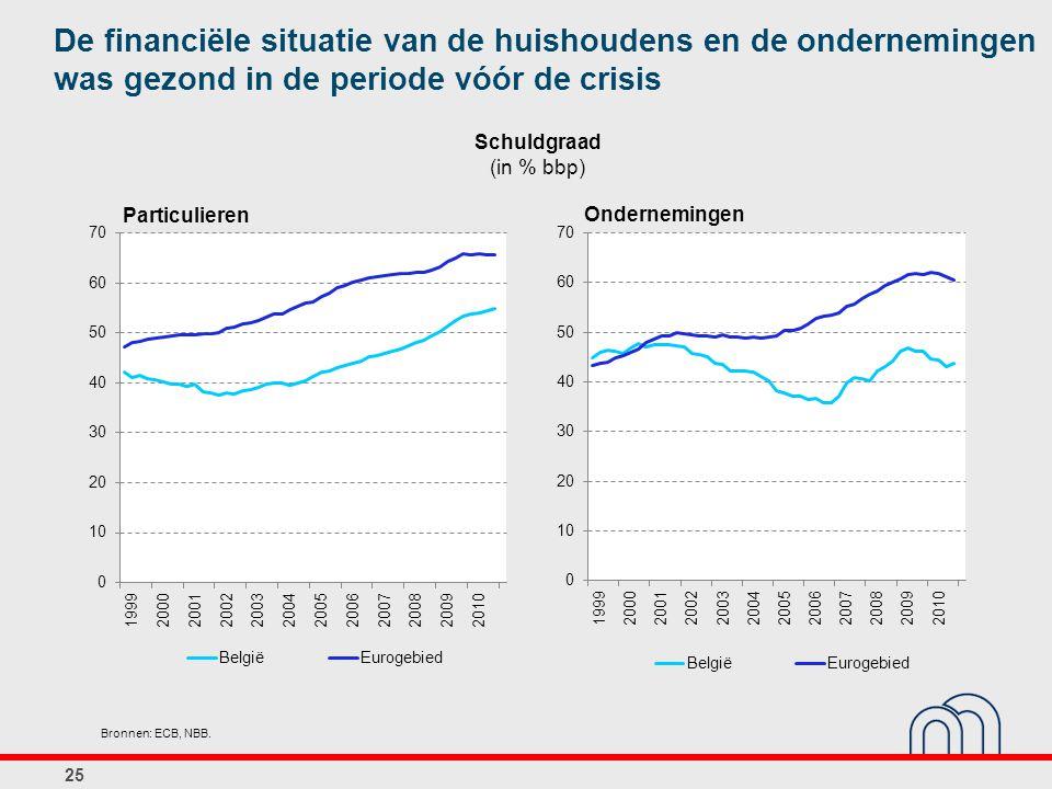 Schuldgraad (in % bbp) 25 Bronnen: ECB, NBB. De financiële situatie van de huishoudens en de ondernemingen was gezond in de periode vóór de crisis