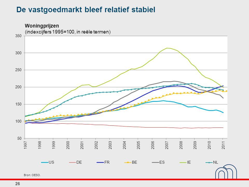 26 Woningprijzen (indexcijfers 1995=100, in reële termen) De vastgoedmarkt bleef relatief stabiel Bron: OESO.