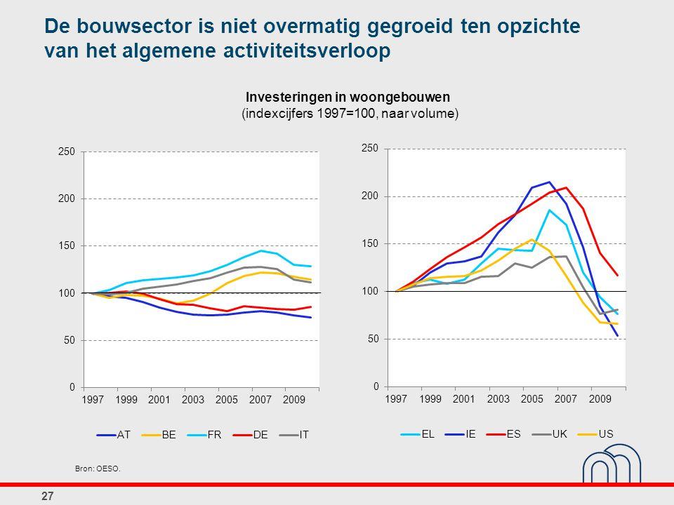 Investeringen in woongebouwen (indexcijfers 1997=100, naar volume) 27 Bron: OESO. De bouwsector is niet overmatig gegroeid ten opzichte van het algeme
