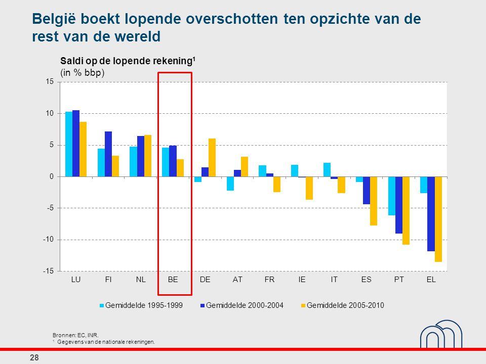 Saldi op de lopende rekening 1 (in % bbp) Bronnen: EC, INR. 1 Gegevens van de nationale rekeningen. 28 België boekt lopende overschotten ten opzichte