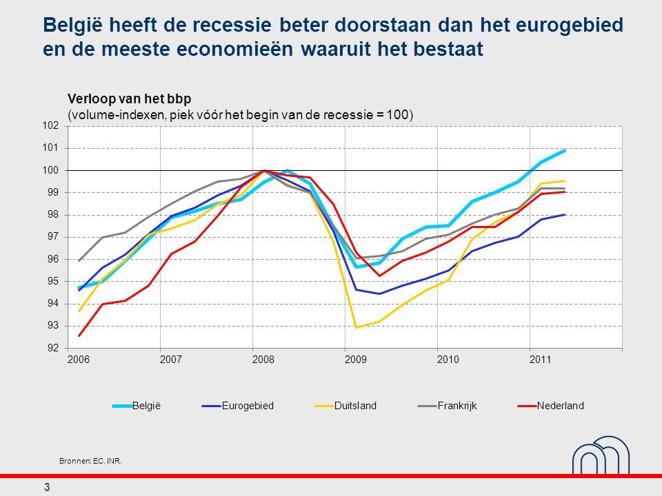 Verloop van het bbp (volume-indexen, piek vóór het begin van de recessie = 100) 3 Bronnen: EC, INR. België heeft de recessie beter doorstaan dan het e