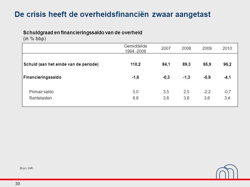 30 De crisis heeft de overheidsfinanciën zwaar aangetast Gemiddelde 1994 -2006 2007200820092010 Schuld (aan het einde van de periode)110,284,189,395,9