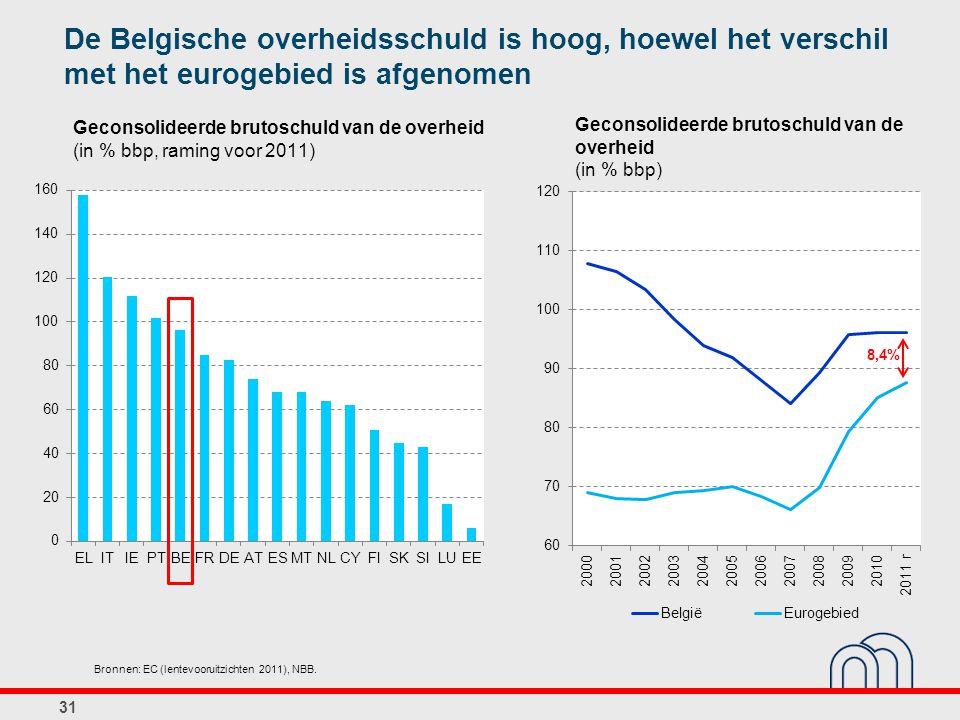 Geconsolideerde brutoschuld van de overheid (in % bbp, raming voor 2011) 31 Bronnen: EC (lentevooruitzichten 2011), NBB. De Belgische overheidsschuld