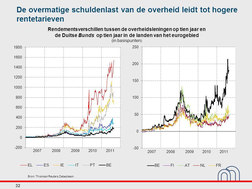 Rendementsverschillen tussen de overheidsleningen op tien jaar en de Duitse Bunds op tien jaar in de landen van het eurogebied (in basispunten ) 32 Br