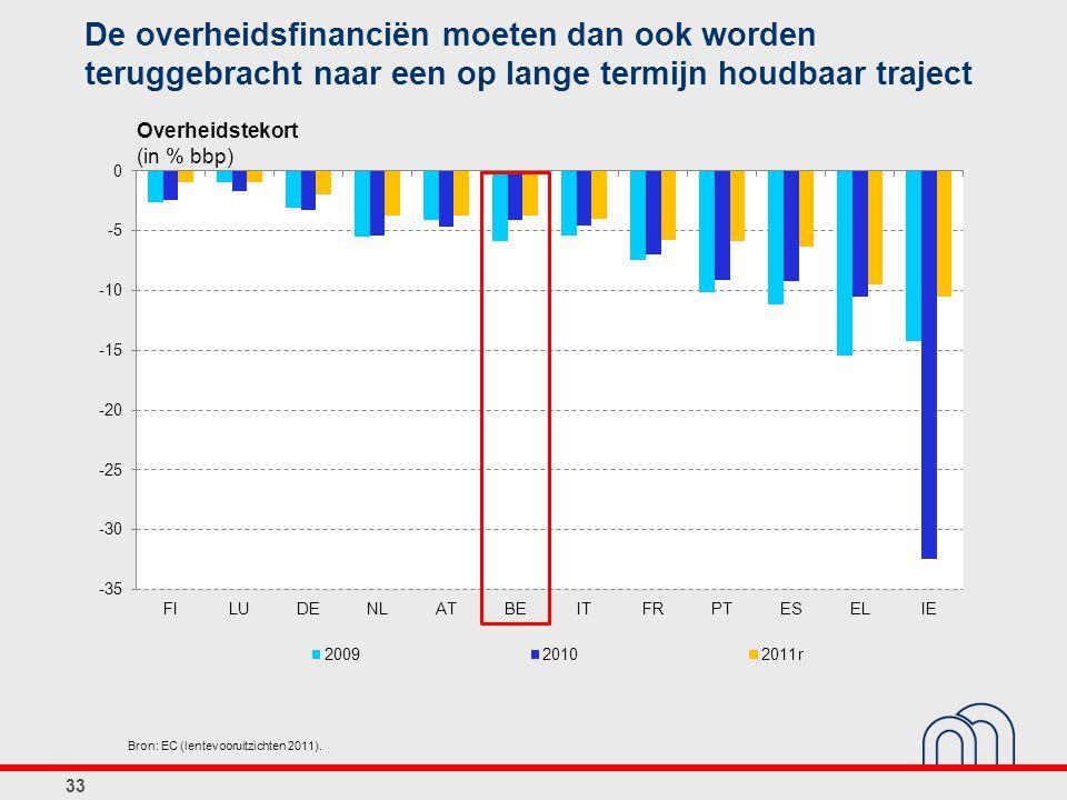 De overheidsfinanciën moeten dan ook worden teruggebracht naar een op lange termijn houdbaar traject 33 Bron: EC (lentevooruitzichten 2011). Overheids