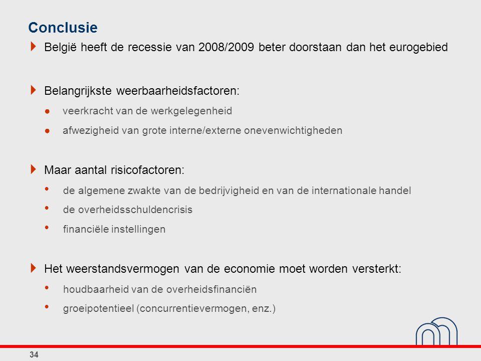  België heeft de recessie van 2008/2009 beter doorstaan dan het eurogebied  Belangrijkste weerbaarheidsfactoren: ●veerkracht van de werkgelegenheid
