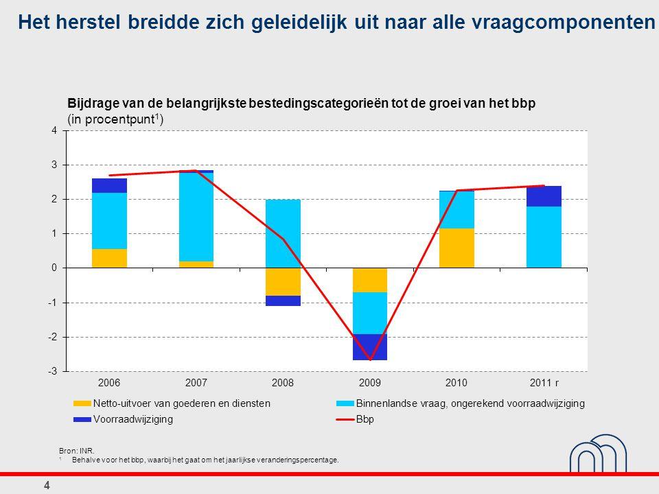 Bijdrage van de belangrijkste bestedingscategorieën tot de groei van het bbp (in procentpunt 1 ) 4 Het herstel breidde zich geleidelijk uit naar alle