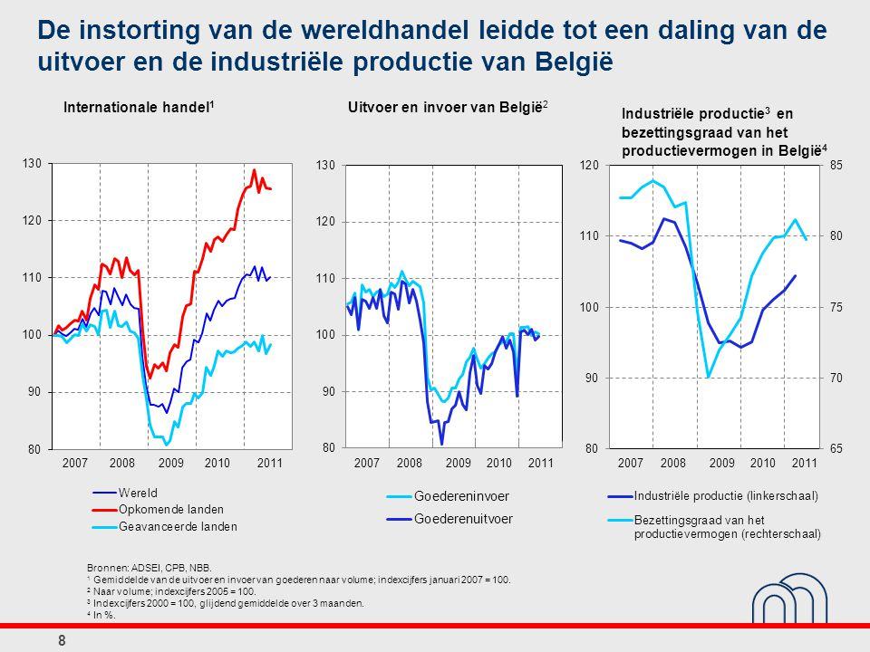 Uitvoer en invoer van België 2 Bronnen: ADSEI, CPB, NBB. 1 Gemiddelde van de uitvoer en invoer van goederen naar volume; indexcijfers januari 2007 = 1