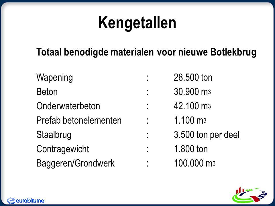 Kengetallen Totaal benodigde materialen voor nieuwe Botlekbrug Wapening:28.500 ton Beton:30.900 m 3 Onderwaterbeton:42.100 m 3 Prefab betonelementen:1.100 m 3 Staalbrug:3.500 ton per deel Contragewicht :1.800 ton Baggeren/Grondwerk:100.000 m 3
