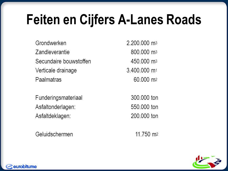 Feiten en Cijfers A-Lanes Roads Grondwerken2.200.000 m 3 Zandleverantie 800.000 m 3 Secundaire bouwstoffen 450.000 m 3 Verticale drainage3.400.000 m 1 Paalmatras 60.000 m 2 Funderingsmateriaal 300.000 ton Asfaltonderlagen: 550.000 ton Asfaltdeklagen: 200.000 ton Geluidschermen 11.750 m 2