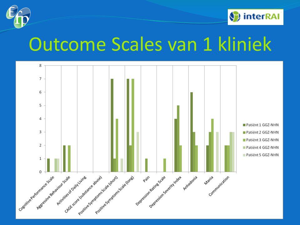 Outcome Scales van 1 kliniek