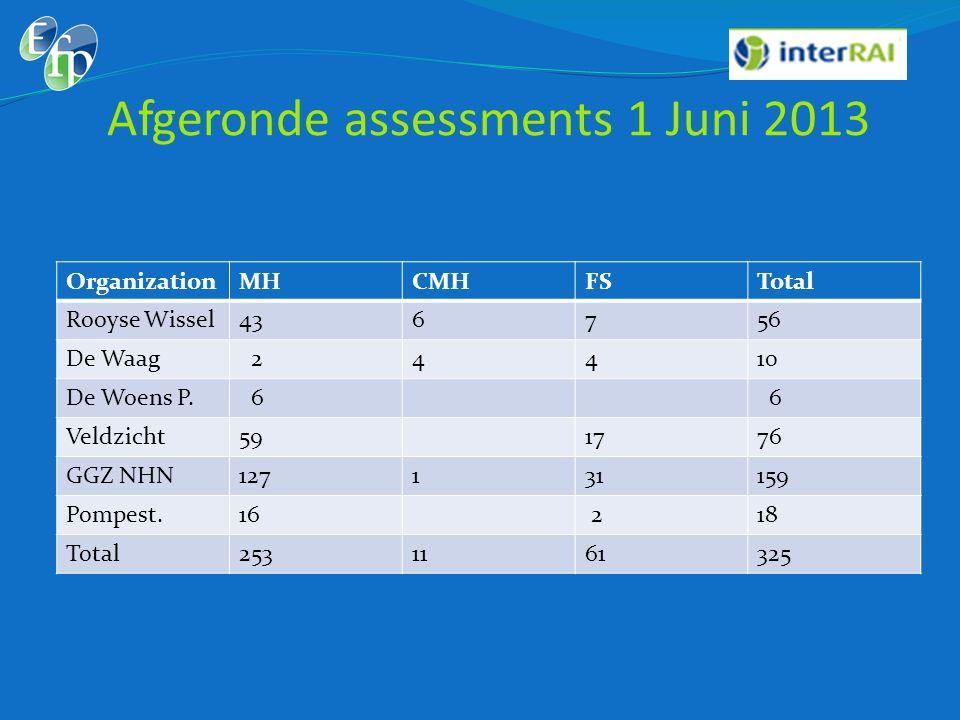 Afgeronde assessments 1 Juni 2013 OrganizationMHCMHFSTotal Rooyse Wissel436756 De Waag 24410 De Woens P. 6 6 Veldzicht591776 GGZ NHN127131159 Pompest.