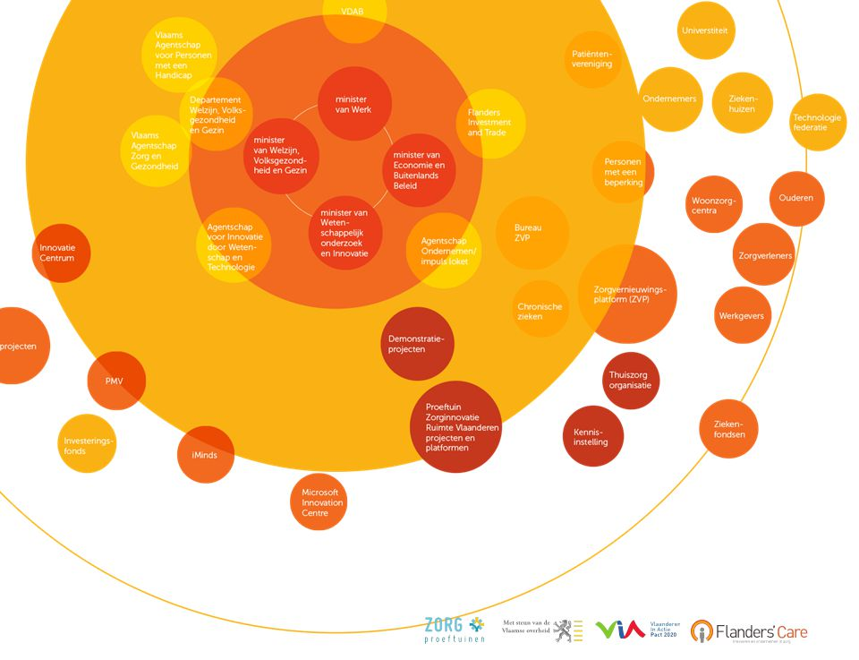 Thema's en doelgroepen •Thema's •Innovatieve technologieën en diensten •Gegevensdeling in de zorg •Zorg voor talent •Doelgroepen •Thuiszorg •Ouderen •Personen met een beperking THEMA'S DOELGROEPEN
