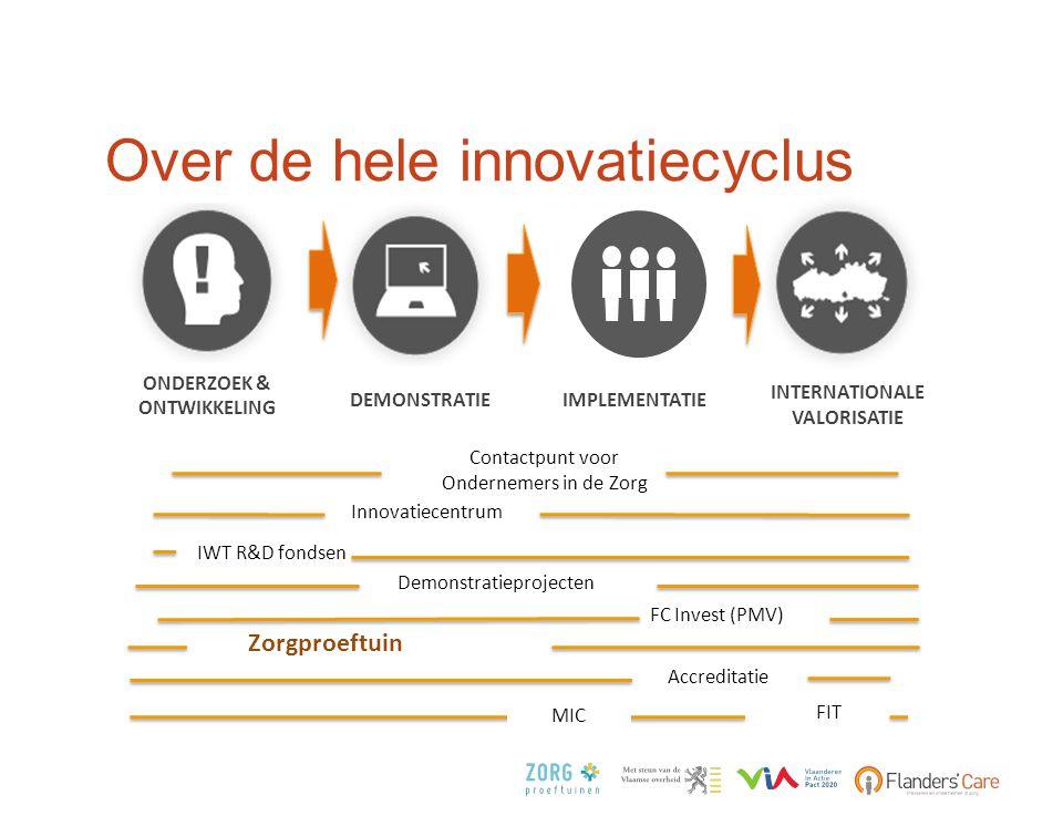 Over de hele innovatiecyclus FC Invest (PMV) Demonstratieprojecten Accreditatie IWT R&D fondsen ONDERZOEK & ONTWIKKELING IMPLEMENTATIE INTERNATIONALE