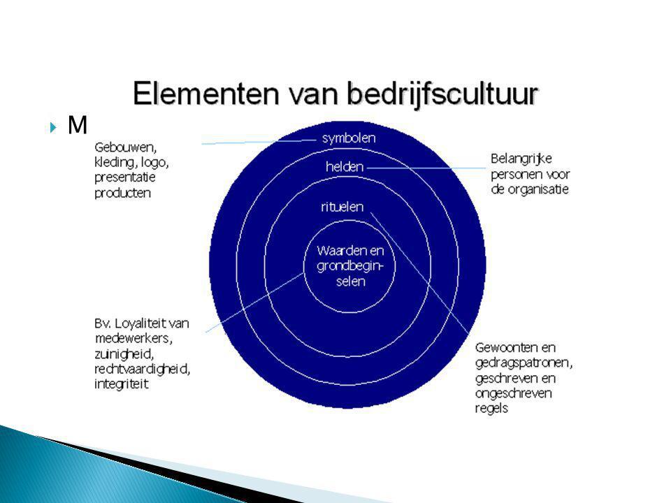  Communicatie intern/extern  Leiderschap