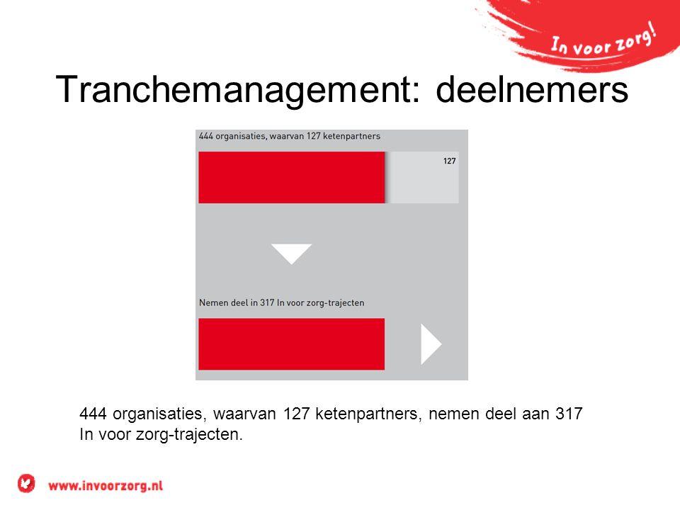 Tranchemanagement: deelnemers 444 organisaties, waarvan 127 ketenpartners, nemen deel aan 317 In voor zorg-trajecten.
