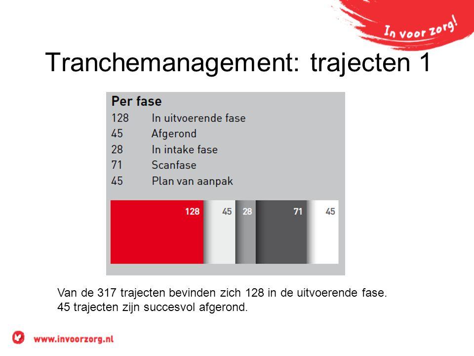 Tranchemanagement: trajecten 1 Van de 317 trajecten bevinden zich 128 in de uitvoerende fase.