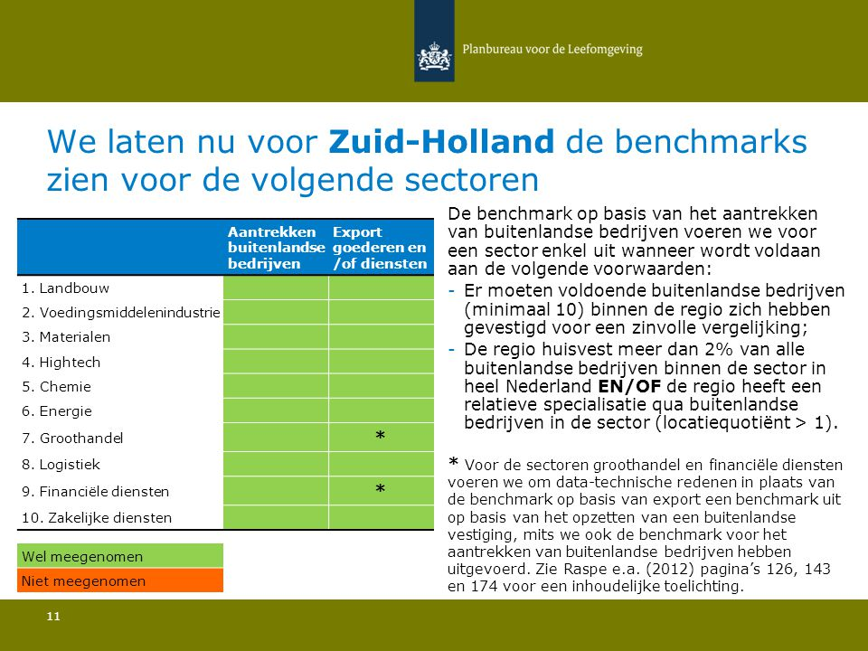 We laten nu voor Zuid-Holland de benchmarks zien voor de volgende sectoren 11 De benchmark op basis van het aantrekken van buitenlandse bedrijven voeren we voor een sector enkel uit wanneer wordt voldaan aan de volgende voorwaarden: -Er moeten voldoende buitenlandse bedrijven (minimaal 10) binnen de regio zich hebben gevestigd voor een zinvolle vergelijking; -De regio huisvest meer dan 2% van alle buitenlandse bedrijven binnen de sector in heel Nederland EN/OF de regio heeft een relatieve specialisatie qua buitenlandse bedrijven in de sector (locatiequotiënt > 1).