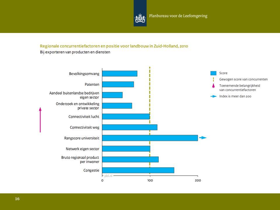 Conclusies Landbouw in Zuid-Holland 17 Ten opzichte van de belangrijkste concurrenten:  De bevolkingsdichtheid is relatief gezien zeer laag en de bevolkingsomvang is iets ondergemiddeld; Het aandeel buitenlandse bedrijven in de sector ligt sterk onder het gemiddelde; De hoeveelheid publieke R&D is relatief hoog, de rangscore van de universiteit is relatief gezien zeer hoog en de omvang van het menselijk kapitaal is iets ondergemiddeld; De hoeveelheid private R&D is relatief laag en het aantal patenten is relatief beperkt; De connectiviteit door de lucht ligt iets onder het gemiddelde.