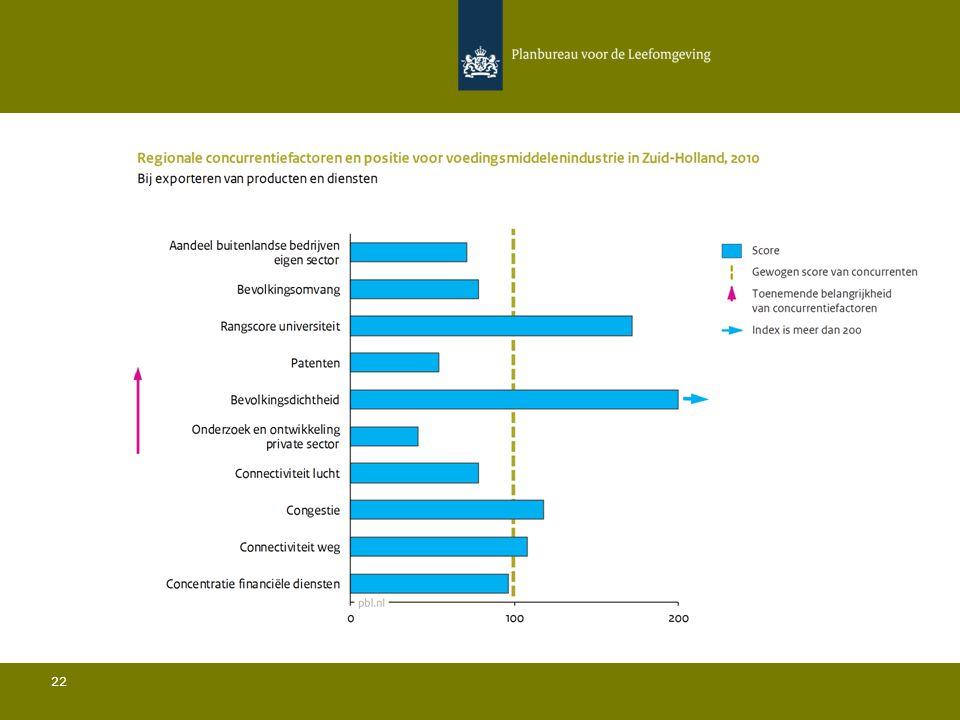Conclusies Voedingsmiddelenindustrie in Zuid-Holland 23 Ten opzichte van de belangrijkste concurrenten:  De bevolkingsdichtheid is relatief gezien zeer hoog en de bevolkingsomvang is iets ondergemiddeld; Het aandeel buitenlandse bedrijven in de sector ligt onder het gemiddelde; Het aandeel van de regio in de totale Europese export ligt sterk boven het gemiddelde; De rangscore van de universiteit is relatief gezien zeer hoog; De hoeveelheid private R&D is relatief gezien zeer laag en het aantal patenten is relatief beperkt; De connectiviteit door de lucht ligt iets onder het gemiddelde.