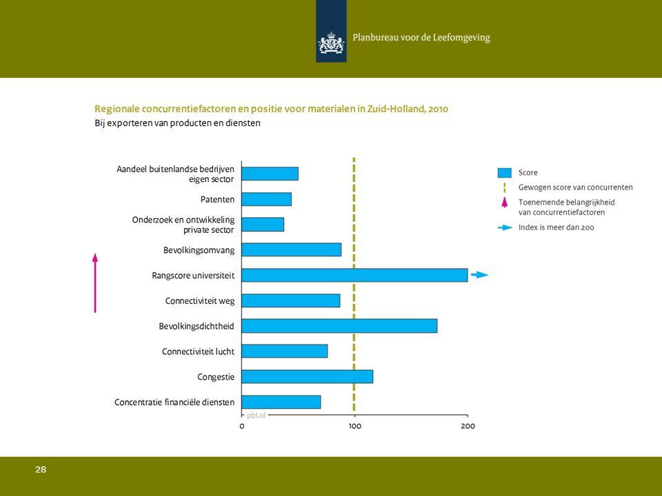 Conclusies Materialen in Zuid-Holland 29 Ten opzichte van de belangrijkste concurrenten:  De bevolkingsdichtheid is relatief hoog en de bevolkingsomvang is relatief beperkt; Het aandeel buitenlandse bedrijven in de sector ligt onder het gemiddelde; Het aandeel van de regio in de totale Europese export ligt onder het gemiddelde; De rangscore van de universiteit is relatief gezien zeer hoog; De hoeveelheid private R&D is relatief gezien zeer laag en het aantal patenten is relatief beperkt; De connectiviteit door de lucht ligt onder het gemiddelde.