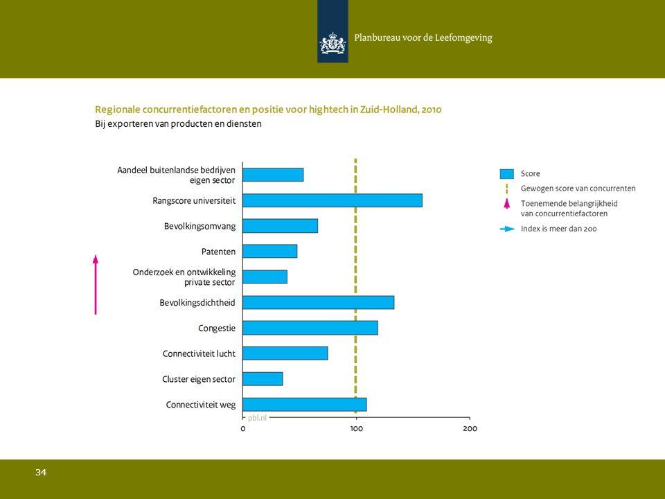 Conclusies Hightech in Zuid-Holland 35 Ten opzichte van de belangrijkste concurrenten:  De bevolkingsdichtheid is relatief hoog en de bevolkingsomvang is relatief beperkt; Het aandeel buitenlandse bedrijven in de sector ligt onder het gemiddelde; Het aandeel van de regio in de totale Europese export ligt onder het gemiddelde; De rangscore van de universiteit is relatief gezien zeer hoog; De hoeveelheid private R&D is relatief gezien zeer laag en het aantal patenten is relatief beperkt; De connectiviteit door de lucht ligt onder het gemiddelde.