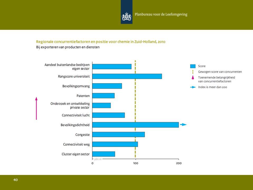 Conclusies Chemie in Zuid-Holland 41 Ten opzichte van de belangrijkste concurrenten:  De bevolkingsdichtheid is relatief gezien zeer hoog en de bevolkingsomvang is relatief beperkt; Het aandeel buitenlandse bedrijven in de sector ligt iets onder het gemiddelde; Het aandeel van de regio in de totale Europese export ligt iets onder het gemiddelde; De rangscore van de universiteit is relatief gezien zeer hoog; De hoeveelheid private R&D is relatief gezien zeer laag en het aantal patenten is relatief beperkt; De connectiviteit door de lucht ligt onder het gemiddelde.