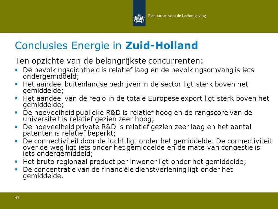 Conclusies Energie in Zuid-Holland 47 Ten opzichte van de belangrijkste concurrenten:  De bevolkingsdichtheid is relatief laag en de bevolkingsomvang is iets ondergemiddeld; Het aandeel buitenlandse bedrijven in de sector ligt sterk boven het gemiddelde; Het aandeel van de regio in de totale Europese export ligt sterk boven het gemiddelde; De hoeveelheid publieke R&D is relatief hoog en de rangscore van de universiteit is relatief gezien zeer hoog; De hoeveelheid private R&D is relatief gezien zeer laag en het aantal patenten is relatief beperkt; De connectiviteit door de lucht ligt onder het gemiddelde.