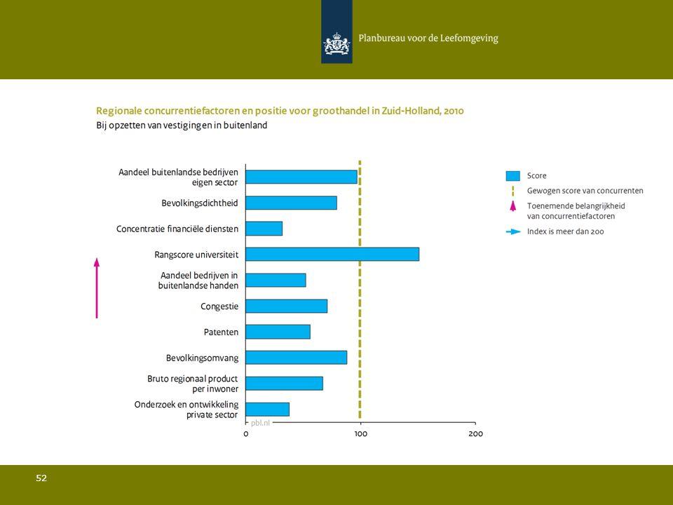 Conclusies Groothandel in Zuid-Holland 53 Ten opzichte van de belangrijkste concurrenten:  De bevolkingsdichtheid is relatief laag en de bevolkingsomvang is relatief beperkt; Zowel het aandeel bedrijven in buitenlandse handen als het aandeel bedrijven met vestigingen in het buitenland liggen onder het gemiddelde en verder ligt het aandeel buitenlandse bedrijven in de sector iets onder het gemiddelde; De rangscore van de universiteit is relatief hoog; De hoeveelheid private R&D is relatief gezien zeer laag en het aantal patenten is relatief beperkt; De connectiviteit door de lucht ligt onder het gemiddelde.