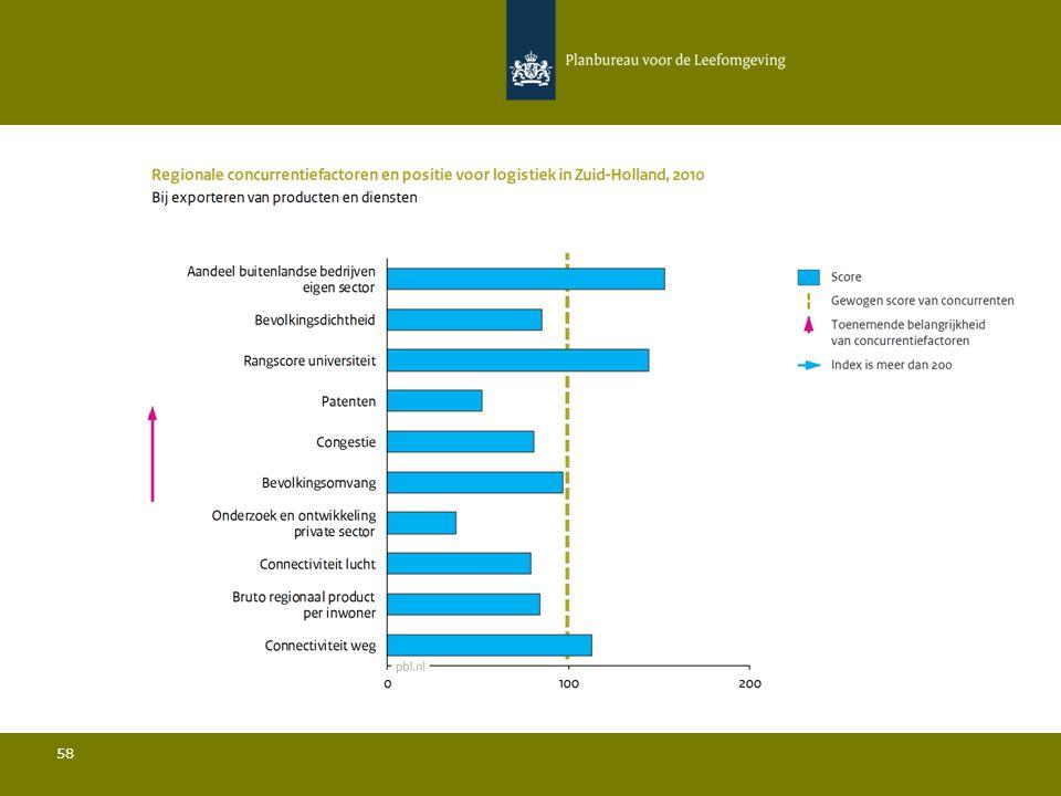 Conclusies Logistiek in Zuid-Holland 59 Ten opzichte van de belangrijkste concurrenten:  De bevolkingsdichtheid is relatief laag en de bevolkingsomvang is iets ondergemiddeld; Het aandeel bedrijven met vestigingen in het buitenland ligt onder het gemiddelde en het aandeel buitenlandse bedrijven in de sector ligt sterk boven het gemiddelde; Het aandeel van de regio in de totale Europese export ligt sterk boven het gemiddelde; De rangscore van de universiteit is relatief hoog; De hoeveelheid private R&D is relatief gezien zeer laag en het aantal patenten is relatief beperkt; De connectiviteit door de lucht ligt onder het gemiddelde.