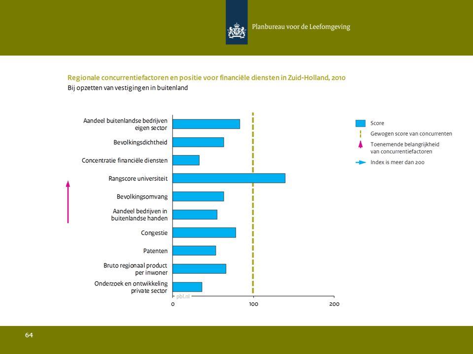 Conclusies Financiële Diensten in Zuid-Holland 65 Ten opzichte van de belangrijkste concurrenten:  De bevolkingsdichtheid is relatief laag en de bevolkingsomvang is relatief beperkt; Zowel het aandeel bedrijven in buitenlandse handen als het aandeel buitenlandse bedrijven in de sector liggen onder het gemiddelde en verder ligt het aandeel bedrijven met vestigingen in het buitenland sterk onder het gemiddelde; De rangscore van de universiteit is relatief hoog; De hoeveelheid private R&D is relatief gezien zeer laag en het aantal patenten is relatief beperkt; De connectiviteit door de lucht ligt onder het gemiddelde.