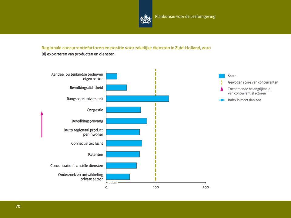 Conclusies Zakelijke Diensten in Zuid-Holland 71 Ten opzichte van de belangrijkste concurrenten:  De bevolkingsdichtheid is relatief gezien zeer laag en de bevolkingsomvang is relatief beperkt; Het aandeel bedrijven met vestigingen in het buitenland ligt onder het gemiddelde en het aandeel buitenlandse bedrijven in de sector ligt sterk onder het gemiddelde; Het aandeel van de regio in de totale Europese export ligt iets onder het gemiddelde; De rangscore van de universiteit is relatief hoog; De hoeveelheid private R&D is relatief gezien zeer laag en het aantal patenten is relatief beperkt; De connectiviteit door de lucht ligt onder het gemiddelde.