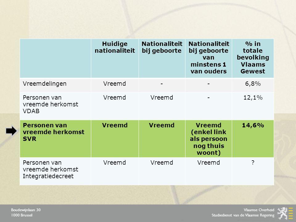 Vlaamse Overheid Studiedienst van de Vlaamse Regering Boudewijnlaan 30 1000 Brussel Huidige nationaliteit Nationaliteit bij geboorte Nationaliteit bij geboorte van minstens 1 van ouders % in totale bevolking Vlaams Gewest VreemdelingenVreemd--6,8% Personen van vreemde herkomst VDAB Vreemd -12,1% Personen van vreemde herkomst SVR Vreemd Vreemd (enkel link als persoon nog thuis woont) 14,6% Personen van vreemde herkomst Integratiedecreet Vreemd