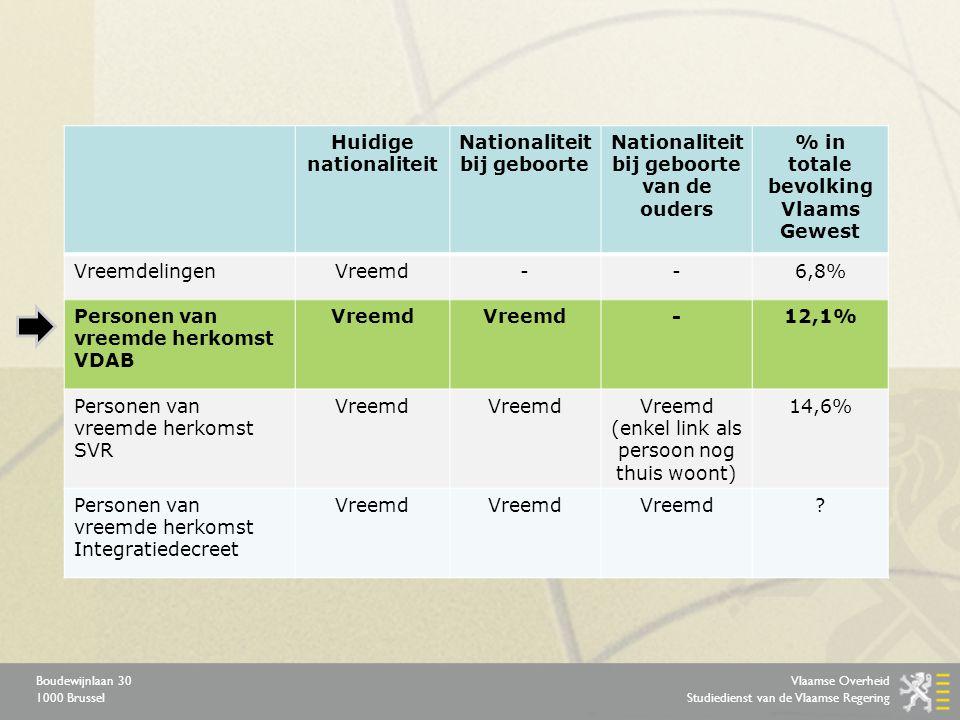 Vlaamse Overheid Studiedienst van de Vlaamse Regering Boudewijnlaan 30 1000 Brussel Huidige nationaliteit Nationaliteit bij geboorte Nationaliteit bij geboorte van de ouders % in totale bevolking Vlaams Gewest VreemdelingenVreemd--6,8% Personen van vreemde herkomst VDAB Vreemd -12,1% Personen van vreemde herkomst SVR Vreemd Vreemd (enkel link als persoon nog thuis woont) 14,6% Personen van vreemde herkomst Integratiedecreet Vreemd