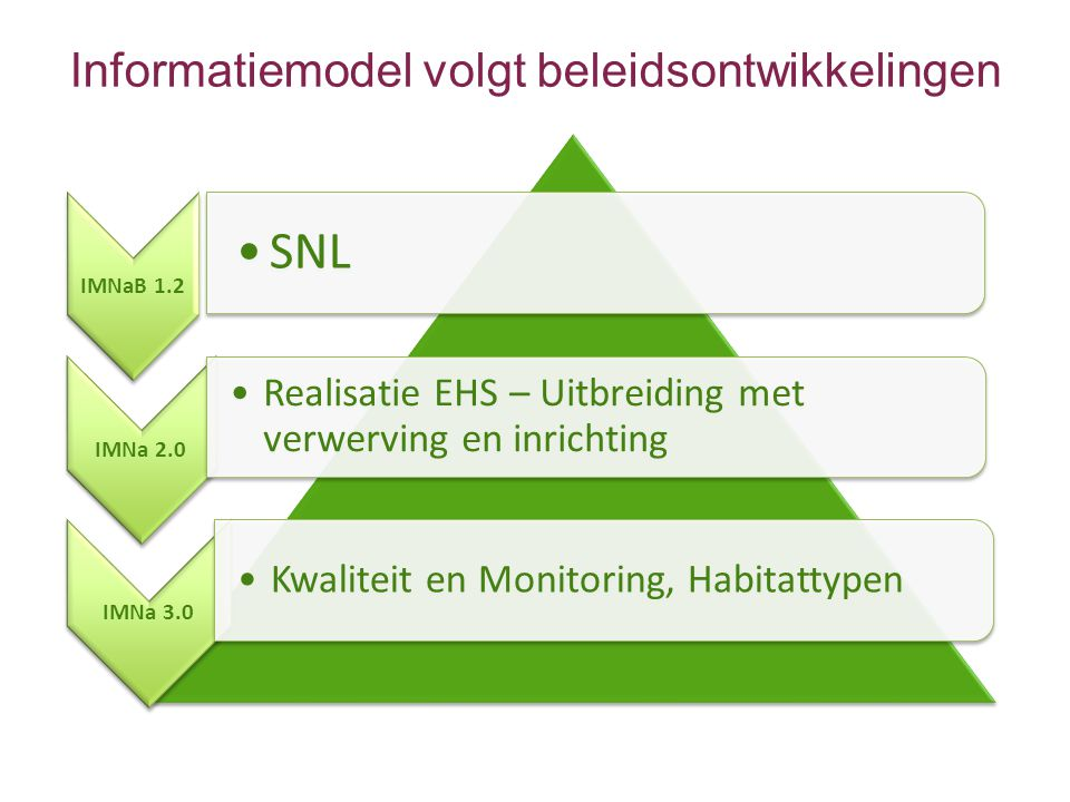 IMNaB 1.2 •SNL IMNa 2.0 •Realisatie EHS – Uitbreiding met verwerving en inrichting IMNa 3.0 •Kwaliteit en Monitoring, Habitattypen Informatiemodel volgt beleidsontwikkelingen