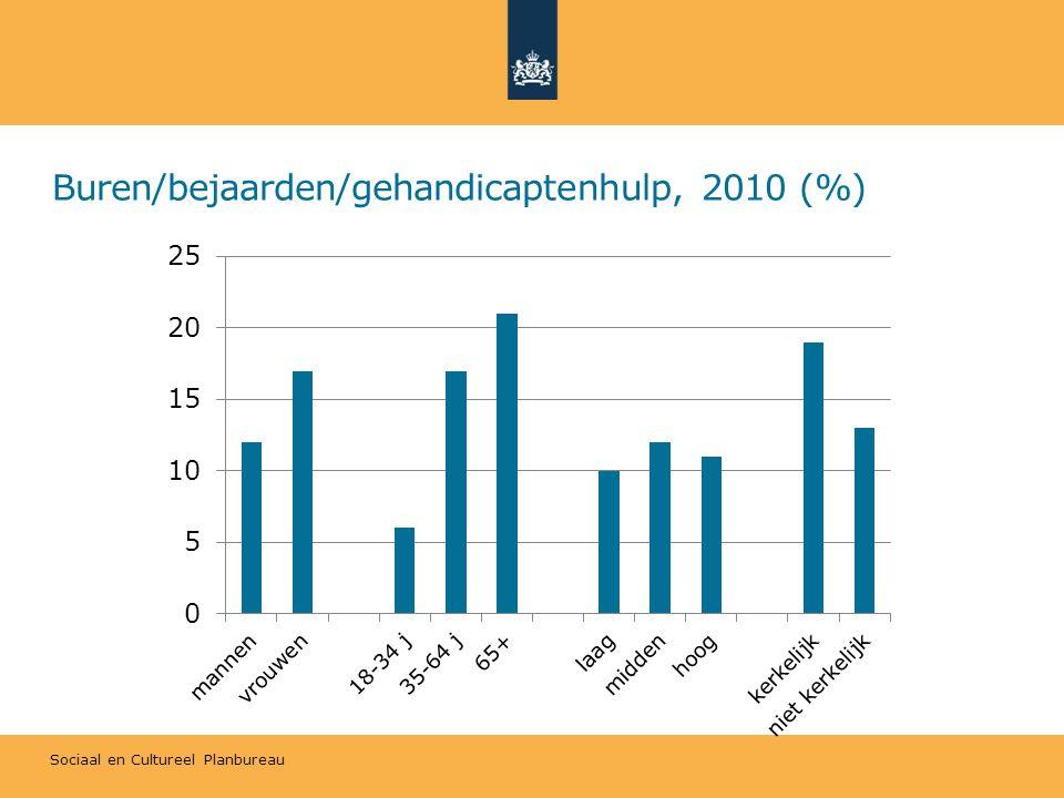 Sociaal en Cultureel Planbureau Buren/bejaarden/gehandicaptenhulp, 2010 (%)