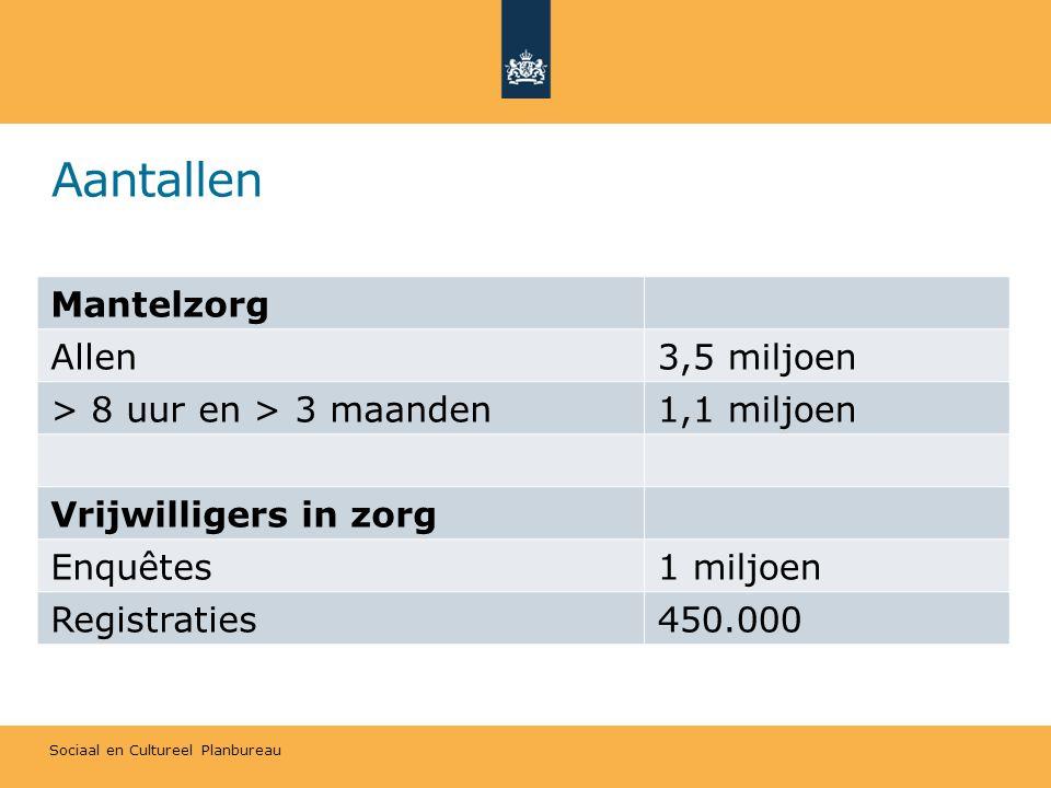 Sociaal en Cultureel Planbureau Aantallen Mantelzorg Allen3,5 miljoen > 8 uur en > 3 maanden1,1 miljoen Vrijwilligers in zorg Enquêtes1 miljoen Regist