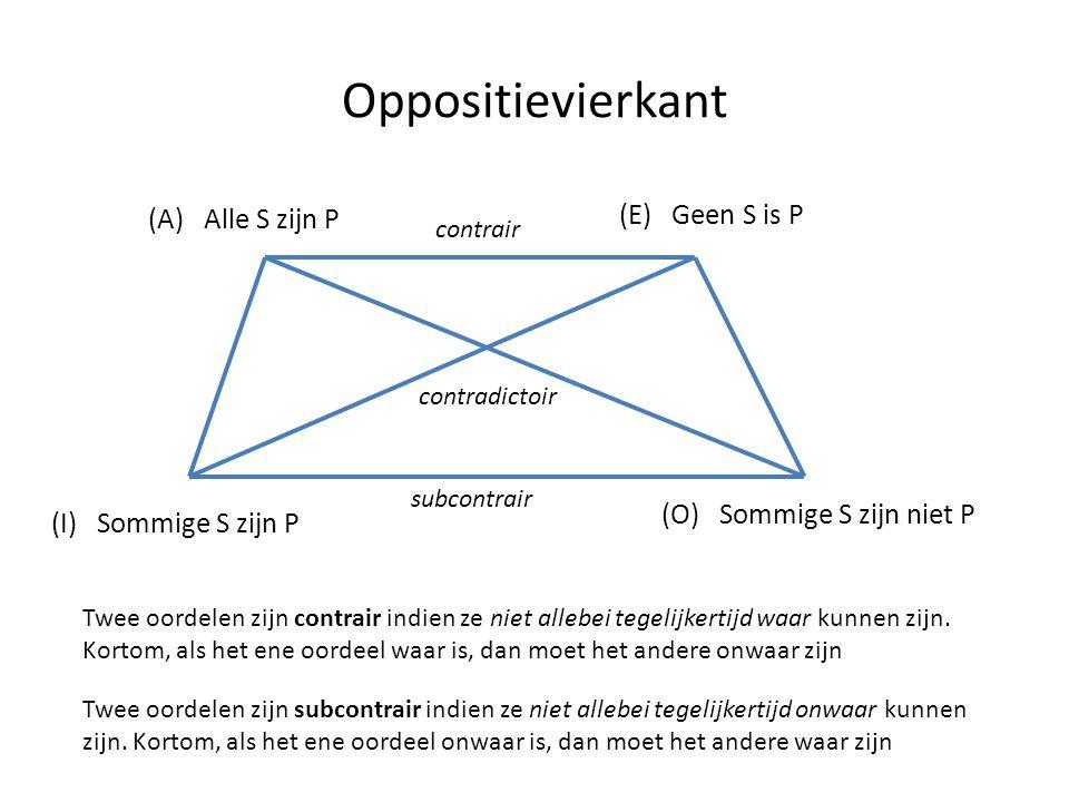 Oppositievierkant (A) Alle S zijn P (I) Sommige S zijn P (E) Geen S is P (O) Sommige S zijn niet P contradictoir contrair subcontrair Twee oordelen zi