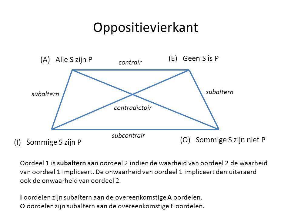 Oppositievierkant (A) Alle S zijn P (I) Sommige S zijn P (E) Geen S is P (O) Sommige S zijn niet P contradictoir contrair subcontrair Oordeel 1 is sub