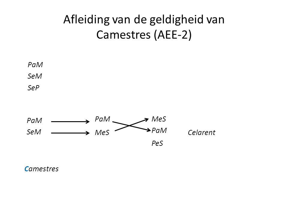 Afleiding van de geldigheid van Camestres (AEE-2) PaM SeM SeP PaM SeM Camestres PaM MeS Celarent PaM MeS PeS