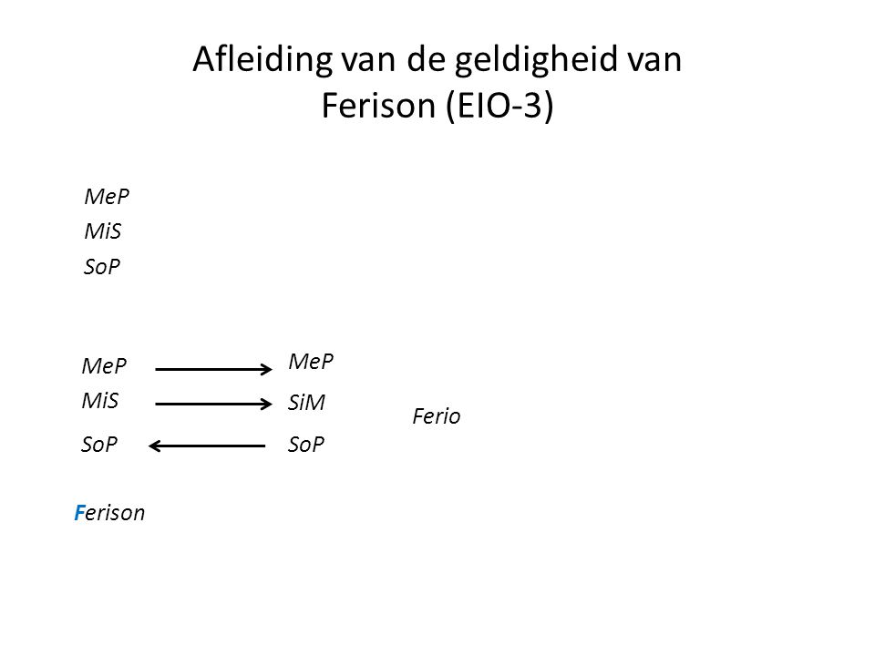 Afleiding van de geldigheid van Ferison (EIO-3) MeP MiS SoP MeP MiS Ferison MeP SiM Ferio SoP