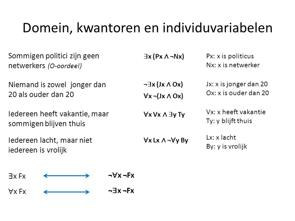 Domein, kwantoren en individuvariabelen Sommigen politici zijn geen netwerkers (O-oordeel) ∃ x (Px ∧ ¬Nx) Px: x is politicus Nx: x is netwerker Nieman