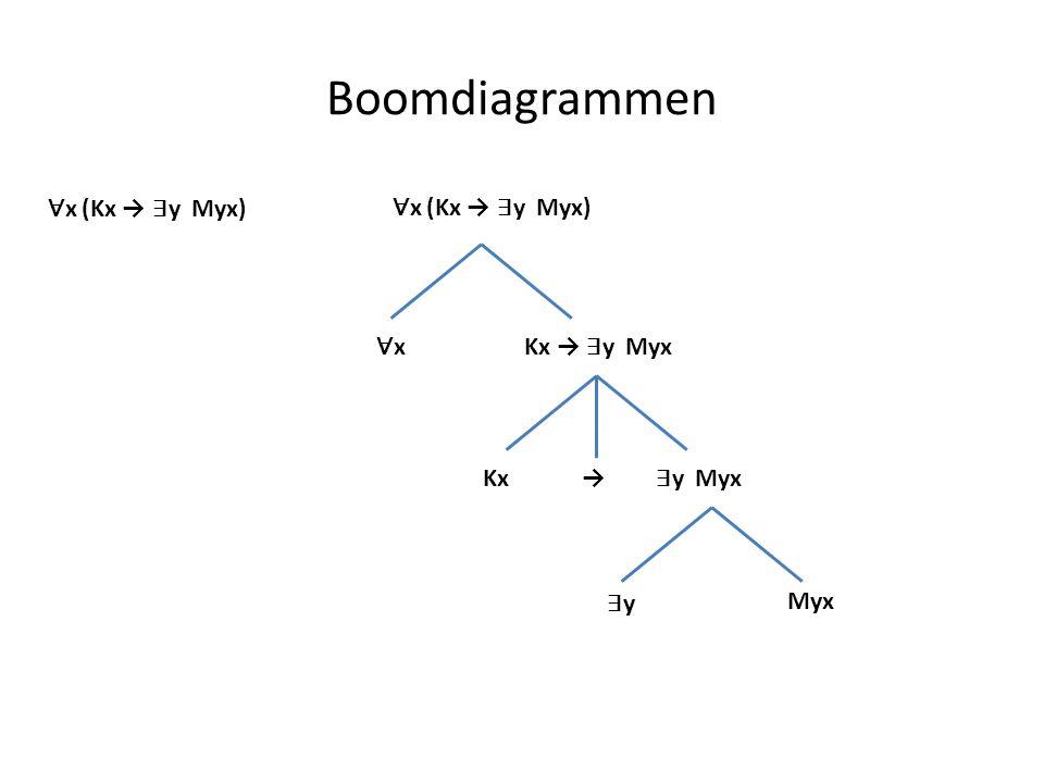 Boomdiagrammen ∀ x (Kx → ∃ y Myx) ∀x∀xKx → ∃ y Myx Kx→ ∃ y Myx ∃y∃y Myx