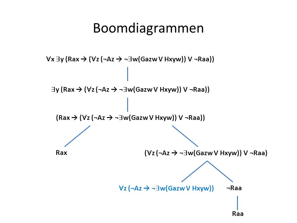 Boomdiagrammen ∀ x ∃ y (Rax → ( ∀ z (¬Az → ¬ ∃ w(Gazw V Hxyw)) V ¬Raa)) ∃ y (Rax → ( ∀ z (¬Az → ¬ ∃ w(Gazw V Hxyw)) V ¬Raa)) (Rax → ( ∀ z (¬Az → ¬ ∃ w