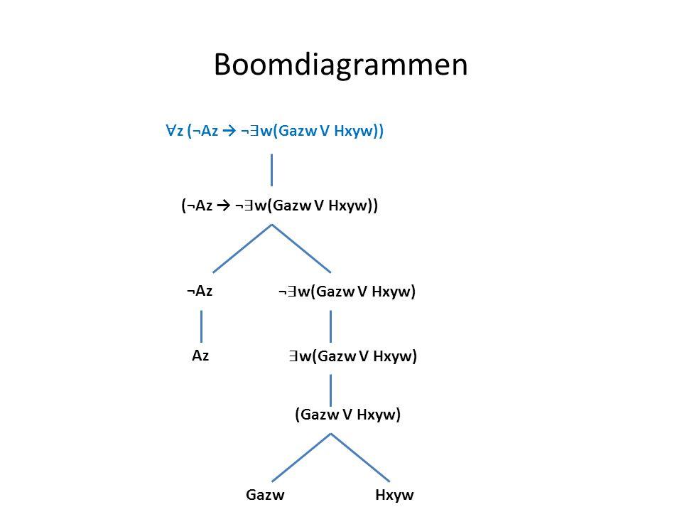 Boomdiagrammen ∀ z (¬Az → ¬ ∃ w(Gazw V Hxyw)) (¬Az → ¬ ∃ w(Gazw V Hxyw)) ¬Az ¬ ∃ w(Gazw V Hxyw) Az ∃ w(Gazw V Hxyw) (Gazw V Hxyw) GazwHxyw