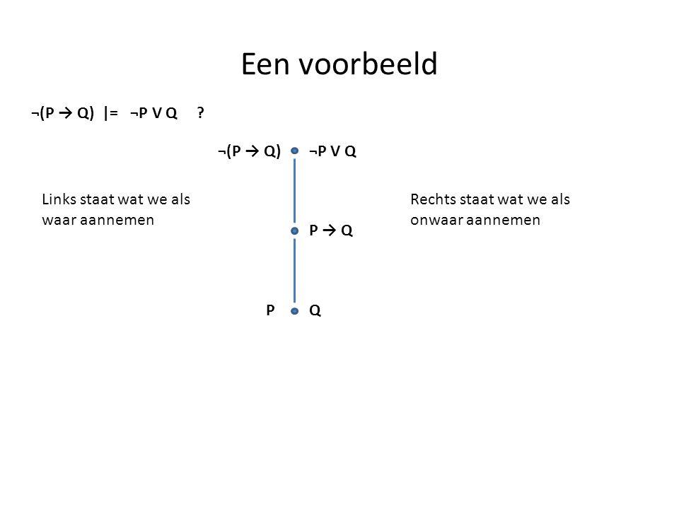 Een voorbeeld ¬(P → Q) |= ¬P V Q ? ¬(P → Q)¬P V Q Links staat wat we als waar aannemen Rechts staat wat we als onwaar aannemen P → Q PQ